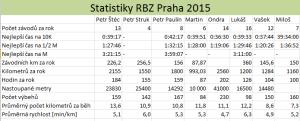 Statistiky 2015 RBZ Praha